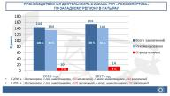 Итоги деятельности производственного отдела в городе Атырау филиала по Западному региону РГП «Госэкспертиза» за 2017 год.